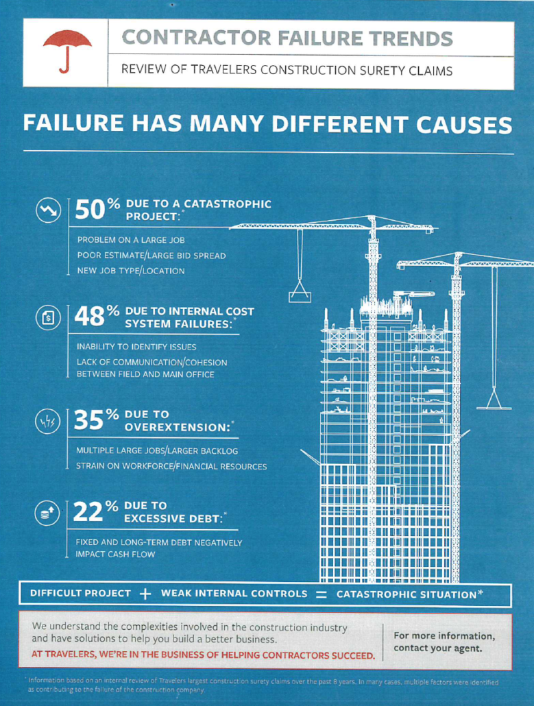 Contractor Failure Trends